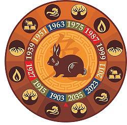 Характеристика знака Кролика