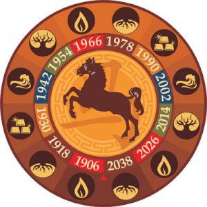 Характеристика знака Лошади