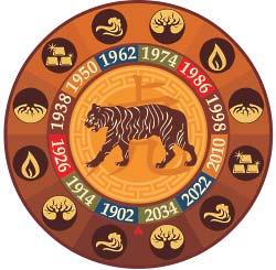 Характеристика знака Тигра